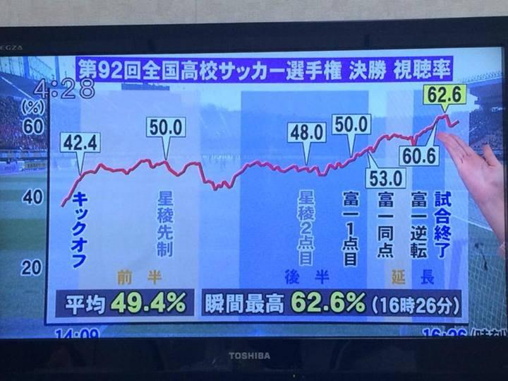 瞬間最高視聴率は史上最高の62.6%